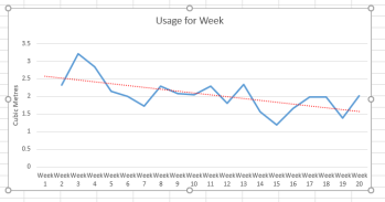 Water to Week 20